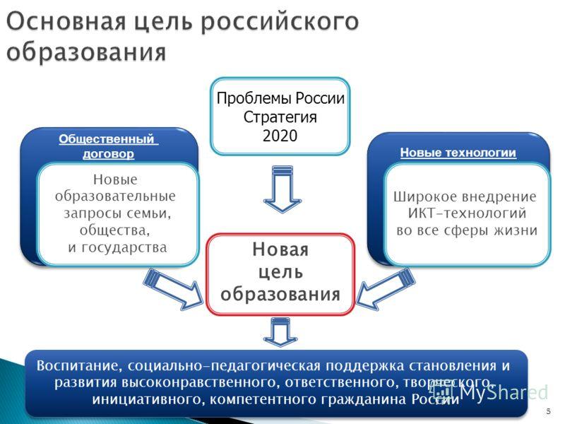 5 Основная цель российского образования Новая цель образования Новые технологии Общественный договор Общественный договор Новые образовательные запросы семьи, общества, и государства Широкое внедрение ИКТ-технологий во все сферы жизни Проблемы России