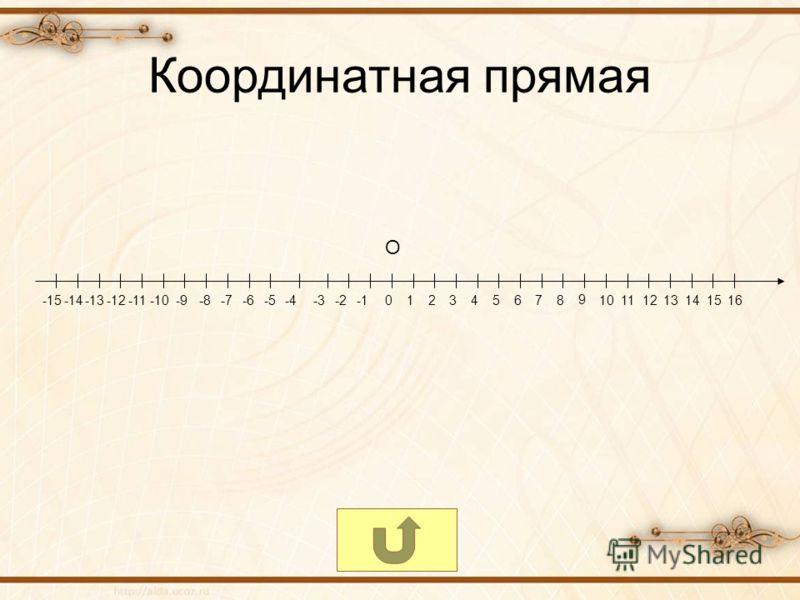 Координатная прямая 012345678 9 10111213141516-15-14-13-12-11-10-9-8-7-6-5-4-3-2 О