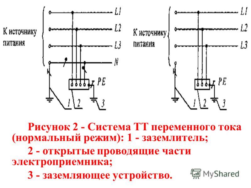 Рисунок 2 - Система ТТ переменного тока (нормальный режим): 1 - заземлитель; 2 - открытые проводящие части электроприемника; 3 - заземляющее устройство.
