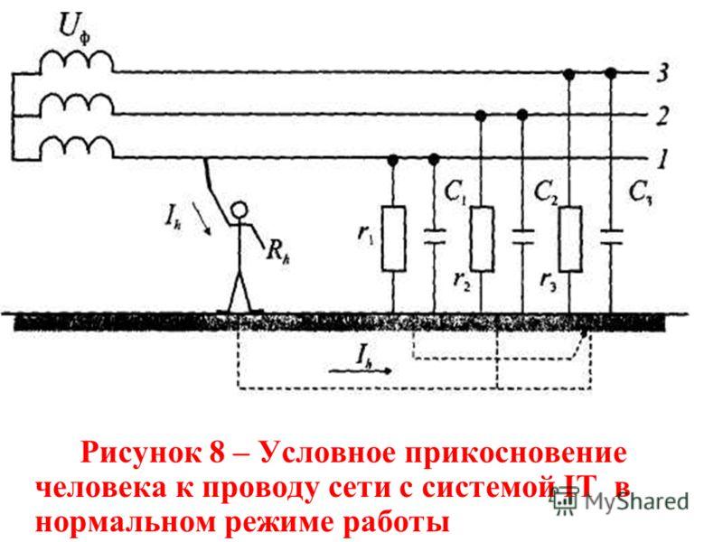 Рисунок 8 – Условное прикосновение человека к проводу сети с системой IT в нормальном режиме работы