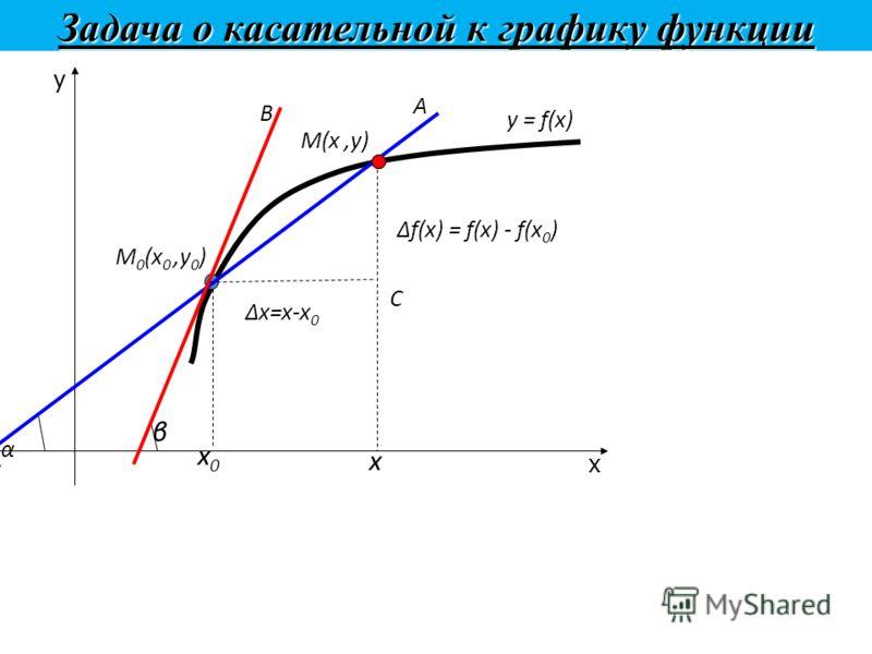 Задача о касательной к графику функции y = f(x) x y x0x0 М 0 (х 0,у 0 ) α А β В x М(х,у) С х=х-х 0 f(x) = f(x) - f(x 0 )