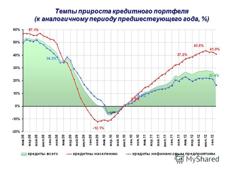 Темпы прироста кредитного портфеля (к аналогичному периоду предшествующего года, %)