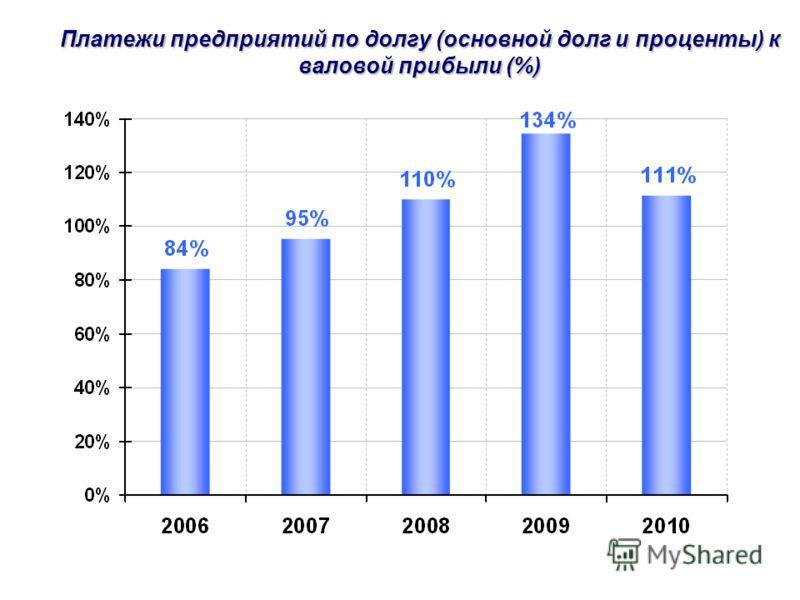 Платежи предприятий по долгу (основной долг и проценты) к валовой прибыли (%)