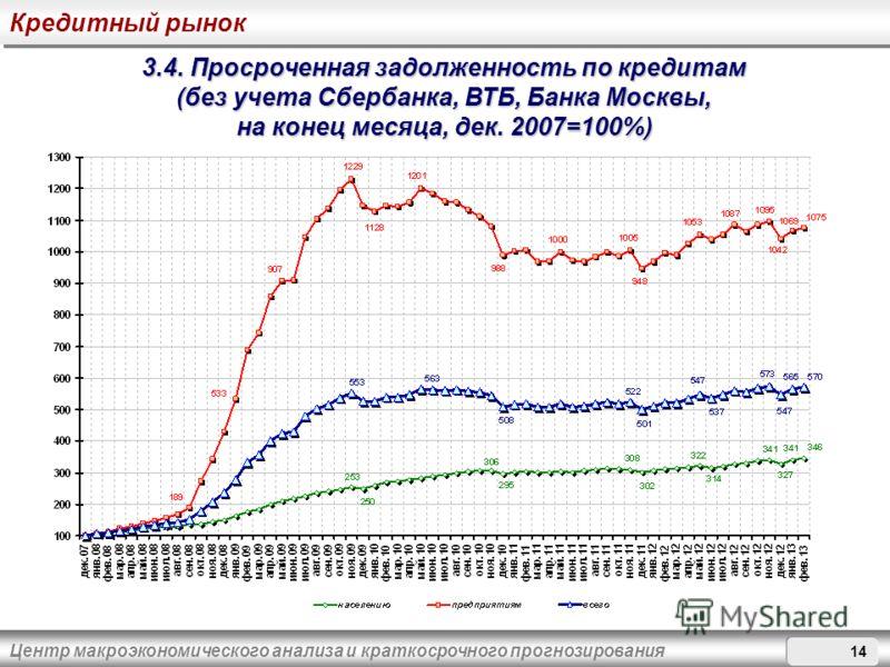 Центр макроэкономического анализа и краткосрочного прогнозирования 3.4. Просроченная задолженность по кредитам (без учета Сбербанка, ВТБ, Банка Москвы, на конец месяца, дек. 2007=100%) Кредитный рынок