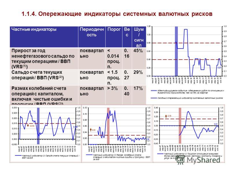 1.1.4. Опережающие индикаторы системных валютных рисков Частные индикаторыПериодичн ость ПорогВе с Шум / сигн ал Прирост за год ненефтегазового сальдо по текущим операциям / ВВП (VRS (1) ) поквартал ьно < 0.014 проц. п. 0. 16 45%45% Сальдо счета теку