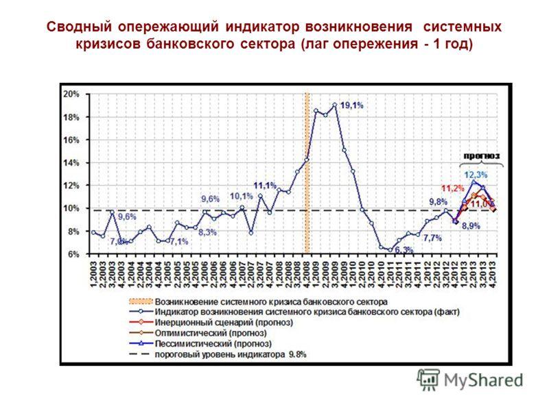 Сводный опережающий индикатор возникновения системных кризисов банковского сектора (лаг опережения - 1 год)