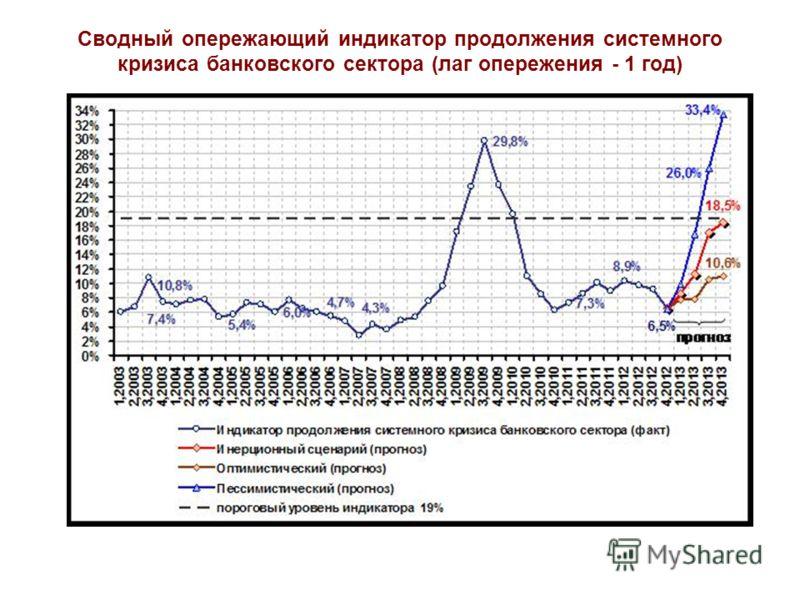 Сводный опережающий индикатор продолжения системного кризиса банковского сектора (лаг опережения - 1 год)