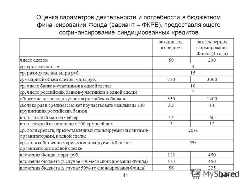 41 ЦМАКП Оценка параметров деятельности и потребности в бюджетном финансировании Фонда (вариант – ФКРБ), предоставляющего софинансирование синдицированных кредитов за один год, в среднем за весь период формирования Фонда (4 года) число сделок50200 ср