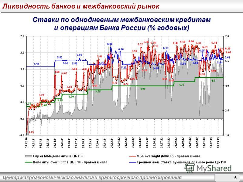 Центр макроэкономического анализа и краткосрочного прогнозирования Ставки по однодневным межбанковским кредитам и операциям Банка России (% годовых) Ликвидность банков и межбанковский рынок
