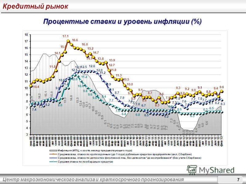 Центр макроэкономического анализа и краткосрочного прогнозирования Процентные ставки и уровень инфляции (%) Кредитный рынок