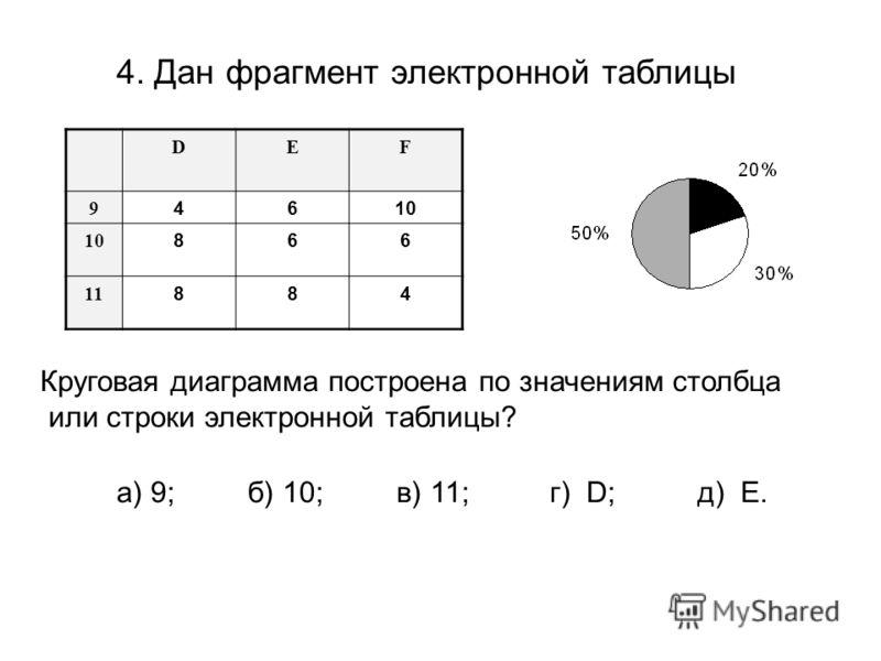 4. Дан фрагмент электронной таблицы DEF 9 4610 866 11 884 Круговая диаграмма построена по значениям столбца или строки электронной таблицы? а) 9; б) 10; в) 11; г) D; д) Е.