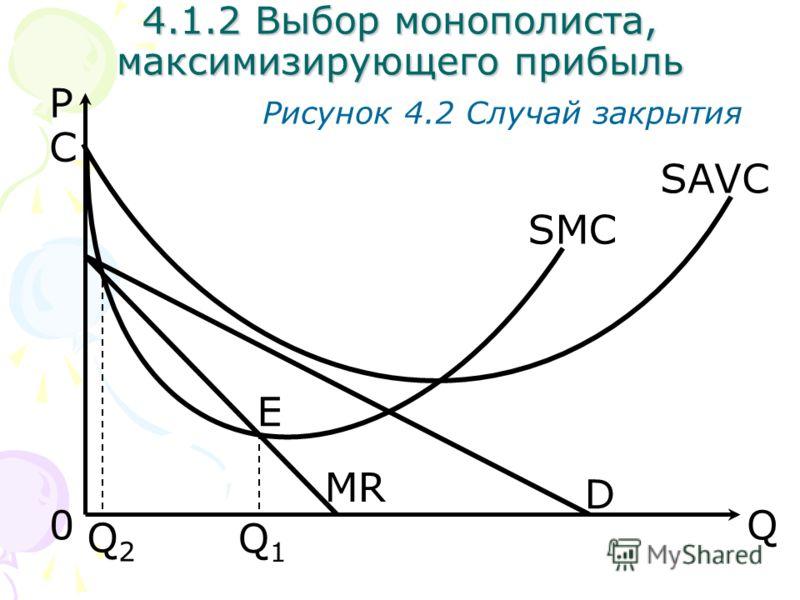 Q Рисунок 4.2 Случай закрытия D C 0 E Q1Q1 MR SMC SAVC P Q2Q2 4.1.2 Выбор монополиста, максимизирующего прибыль