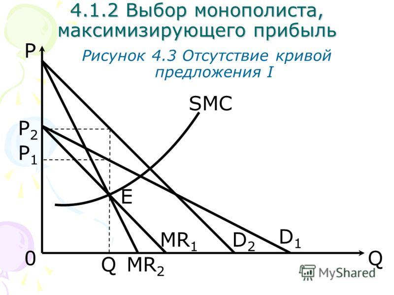 Q Рисунок 4.3 Отсутствие кривой предложения I D1D1 0 E MR 1 SMC P Q D2D2 MR 2 P2P2 P1P1 4.1.2 Выбор монополиста, максимизирующего прибыль