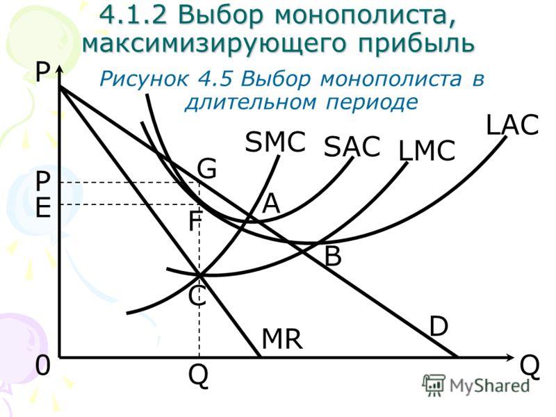 Q Рисунок 4.5 Выбор монополиста в длительном периоде D 0 MR SMC P P Q B A LMC LAC SAC C E F G 4.1.2 Выбор монополиста, максимизирующего прибыль