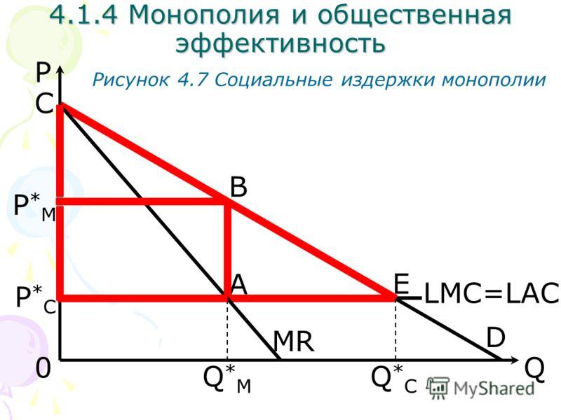 Q Рисунок 4.7 Социальные издержки монополии D 0 E 4.1.4 Монополия и общественная эффективность Q*CQ*C MR P Q*MQ*M LMC=LAC B A P*CP*C P*MP*M C