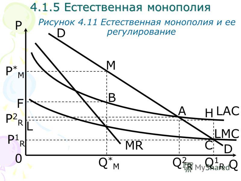 Q Рисунок 4.11 Естественная монополия и ее регулирование 0 4.1.5 Естественная монополия Q*MQ*M MR P Q2RQ2R A P*MP*M F B LMC Q1RQ1R P1RP1R M D H D LAC P2RP2R C L