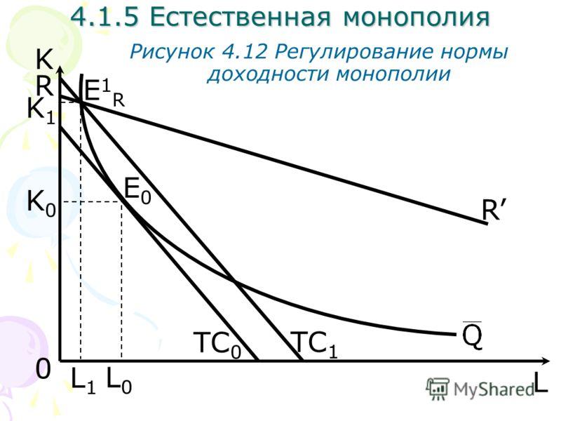 L Рисунок 4.12 Регулирование нормы доходности монополии 0 TC 0 K E1RE1R E0E0 R R L1L1 TC 1 L0L0 K0K0 K1K1 4.1.5 Естественная монополия