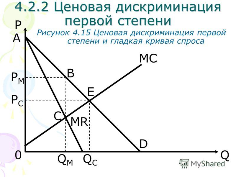 Q0 E MC P QMQM D MR PMPM PCPC Рисунок 4.15 Ценовая дискриминация первой степени и гладкая кривая спроса B C QCQC A 4.2.2 Ценовая дискриминация первой степени