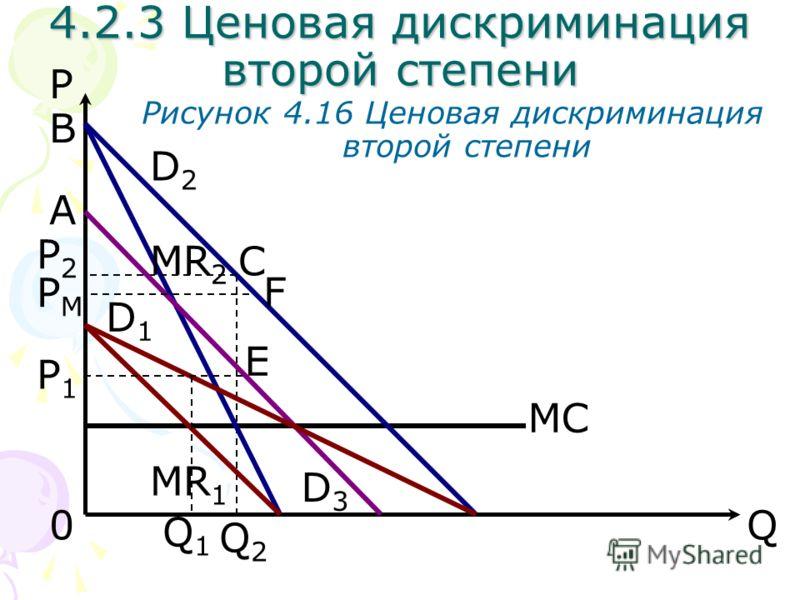 Q0 E MC P Q1Q1 D2D2 MR 1 P2P2 P1P1 4.2.3 Ценовая дискриминация второй степени Рисунок 4.16 Ценовая дискриминация второй степени B D1D1 Q2Q2 A MR 2 С D3D3 PMPM F