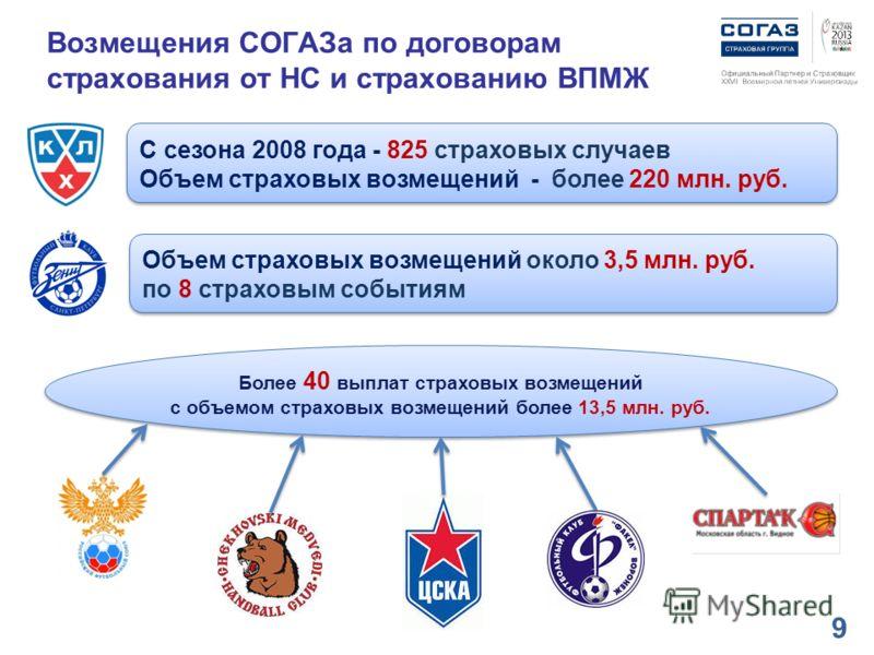 Возмещения СОГАЗа по договорам страхования от НС и страхованию ВПМЖ 9 Объем страховых возмещений около 3,5 млн. руб. по 8 страховым событиям С сезона 2008 года - 825 страховых случаев Объем страховых возмещений - более 220 млн. руб. С сезона 2008 год