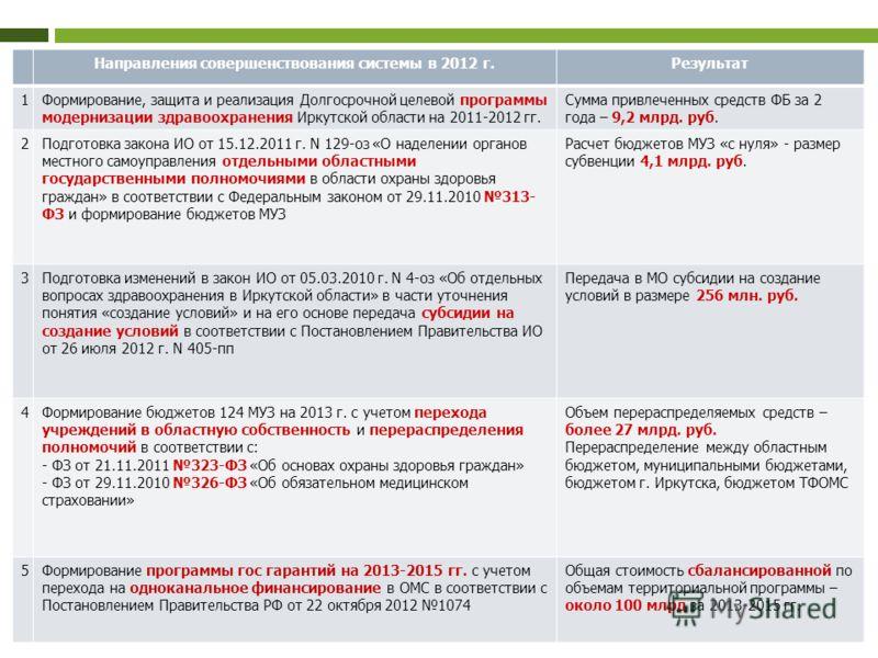2 Направления совершенствования системы в 2012 г.Результат 1Формирование, защита и реализация Долгосрочной целевой программы модернизации здравоохранения Иркутской области на 2011-2012 гг. Сумма привлеченных средств ФБ за 2 года – 9,2 млрд. руб. 2Под