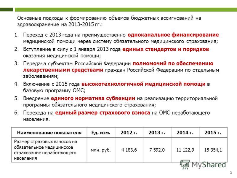 3 Основные подходы к формированию объемов бюджетных ассигнований на здравоохранение на 2013-2015 гг.: 1.Переход с 2013 года на преимущественно одноканальное финансирование медицинской помощи через систему обязательного медицинского страхования; 2.Вст