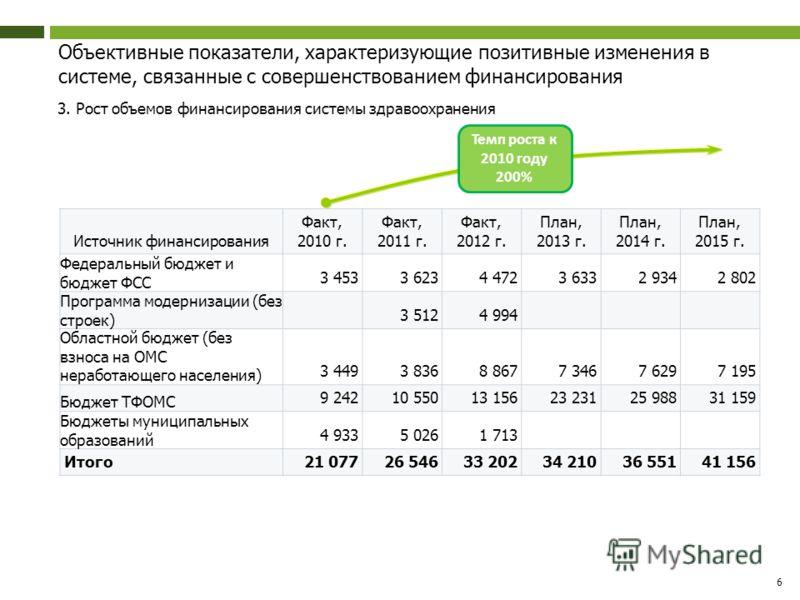 Объективные показатели, характеризующие позитивные изменения в системе, связанные с совершенствованием финансирования 3. Рост объемов финансирования системы здравоохранения 6 Источник финансирования Факт, 2010 г. Факт, 2011 г. Факт, 2012 г. План, 201