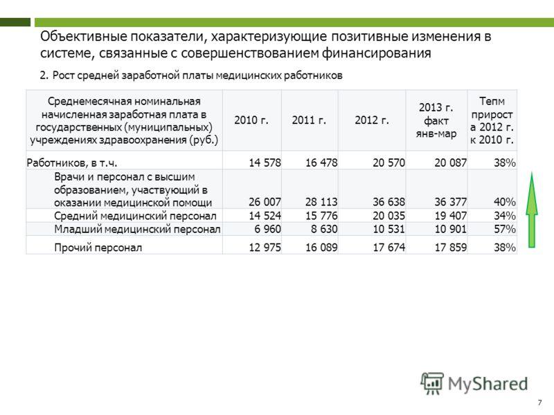 Объективные показатели, характеризующие позитивные изменения в системе, связанные с совершенствованием финансирования 2. Рост средней заработной платы медицинских работников 7 Среднемесячная номинальная начисленная заработная плата в государственных