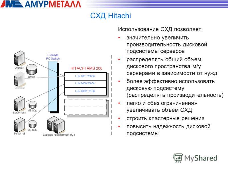 СХД Hitachi Использование СХД позволяет: значительно увеличить производительность дисковой подсистемы серверов распределять общий объем дискового пространства м/у серверами в зависимости от нужд более эффективно использовать дисковую подсистему (расп