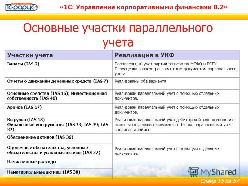 Слайд 15 из 57 «1С: Управление корпоративными финансами 8.2» Основные участки параллельного учета Участки учетаРеализация в УКФ Запасы (IAS 2)Параллельный учет партий запасов по МСФО и РСБУ Переоценка запасов регламентным документом параллельного уче