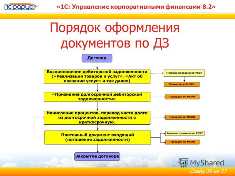 Слайд 39 из 57 «1С: Управление корпоративными финансами 8.2» Порядок оформления документов по ДЗ