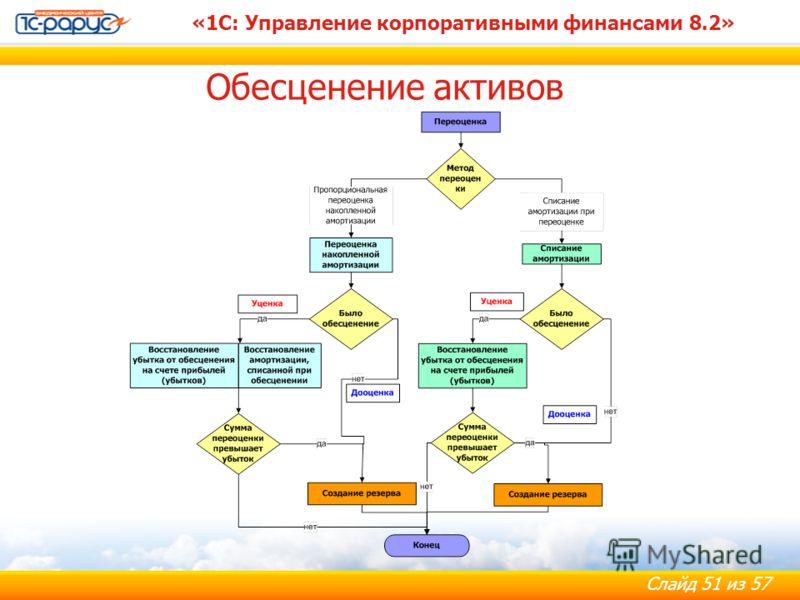 Слайд 51 из 57 «1С: Управление корпоративными финансами 8.2» Обесценение активов
