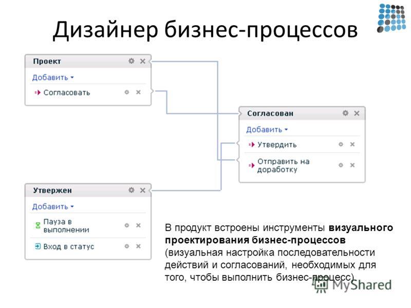 Дизайнер бизнес-процессов В продукт встроены инструменты визуального проектирования бизнес-процессов (визуальная настройка последовательности действий и согласований, необходимых для того, чтобы выполнить бизнес-процесс).