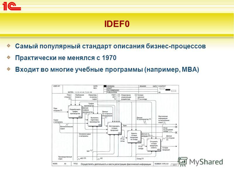 IDEF0 Самый популярный стандарт описания бизнес-процессов Практически не менялся с 1970 Входит во многие учебные программы (например, MBA)