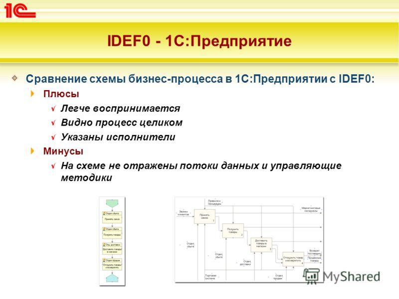 IDEF0 - 1С:Предприятие Сравнение схемы бизнес-процесса в 1С:Предприятии с IDEF0: Плюсы Легче воспринимается Видно процесс целиком Указаны исполнители Минусы На схеме не отражены потоки данных и управляющие методики