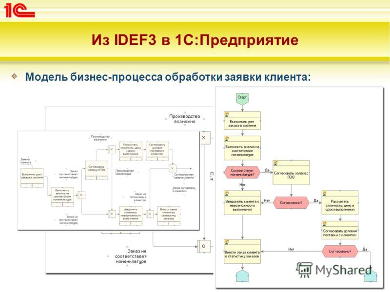 Из IDEF3 в 1С:Предприятие Модель бизнес-процесса обработки заявки клиента: