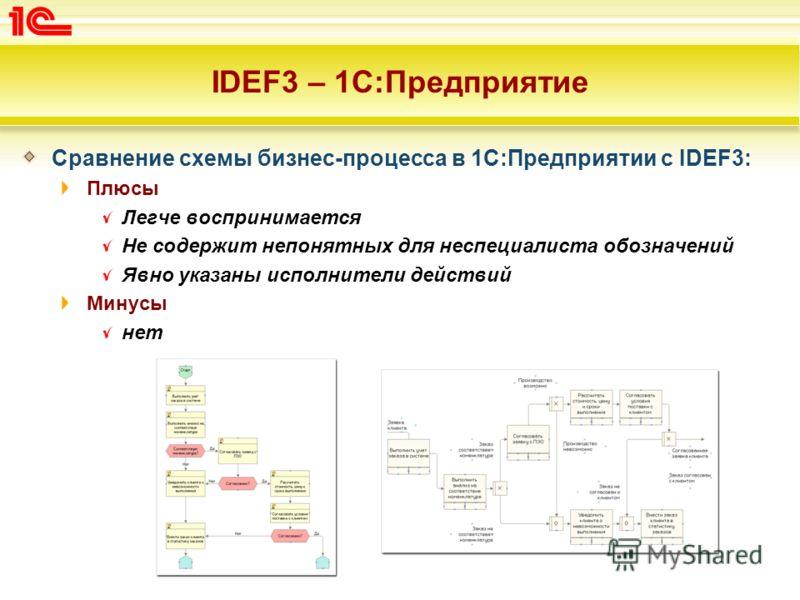 IDEF3 – 1C:Предприятие Сравнение схемы бизнес-процесса в 1С:Предприятии с IDEF3: Плюсы Легче воспринимается Не содержит непонятных для неспециалиста обозначений Явно указаны исполнители действий Минусы нет