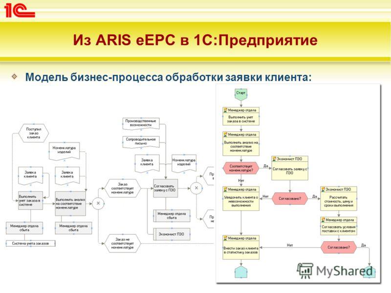 Из ARIS eEPC в 1С:Предприятие Модель бизнес-процесса обработки заявки клиента: