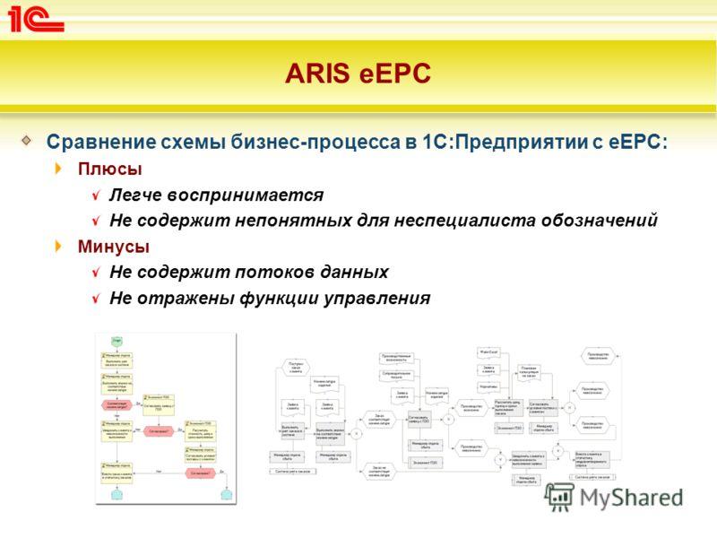 ARIS eEPC Сравнение схемы бизнес-процесса в 1С:Предприятии с eEPC: Плюсы Легче воспринимается Не содержит непонятных для неспециалиста обозначений Минусы Не содержит потоков данных Не отражены функции управления