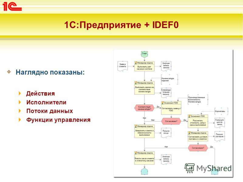 1С:Предприятие + IDEF0 Наглядно показаны: Действия Исполнители Потоки данных Функции управления
