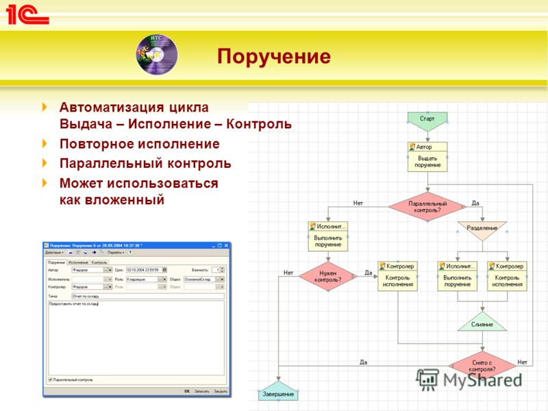 Поручение Автоматизация цикла Выдача – Исполнение – Контроль Повторное исполнение Параллельный контроль Может использоваться как вложенный