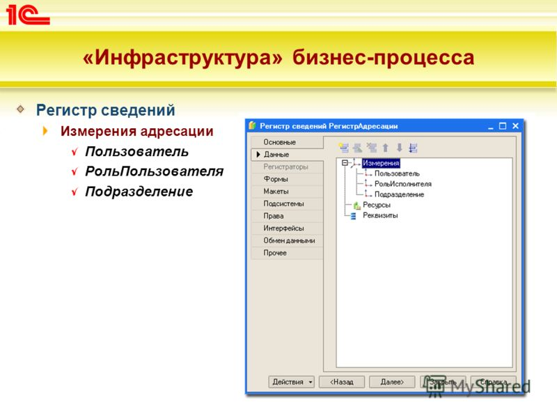 «Инфраструктура» бизнес-процесса Регистр сведений Измерения адресации Пользователь РольПользователя Подразделение
