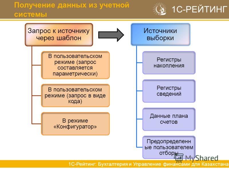 Получение данных из учетной системы 1С-РЕЙТИНГ 1С-Рейтинг: Бухгалтерия и Управление финансами для Казахстана Запрос к источнику через шаблон В пользовательском режиме (запрос составляется параметрически) В пользовательском режиме (запрос в виде кода)
