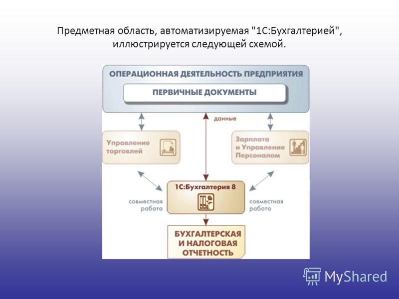 Предметная область, автоматизируемая 1С:Бухгалтерией, иллюстрируется следующей схемой.