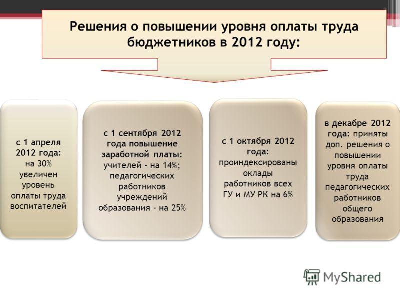 3 Решения о повышении уровня оплаты труда бюджетников в 2012 году: с 1 апреля 2012 года: на 30% увеличен уровень оплаты труда воспитателей с 1 апреля 2012 года: на 30% увеличен уровень оплаты труда воспитателей c 1 сентября 2012 года повышение зарабо