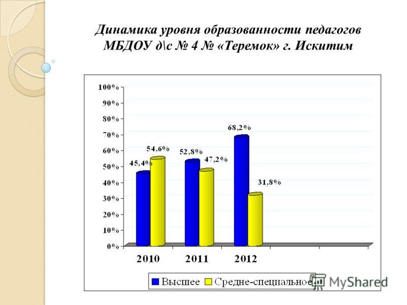 Динамика уровня образованности педагогов МБДОУ д\с 4 «Теремок» г. Искитим