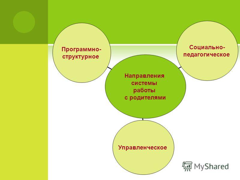 Программно- структурное Управленческое Социально- педагогическое Направления системы работы с родителями