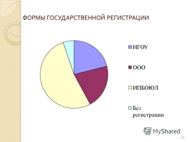 ФОРМЫ ГОСУДАРСТВЕННОЙ РЕГИСТРАЦИИ 12