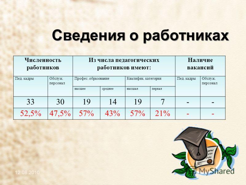 Сведения о работниках Численность работников Из числа педагогических работников имеют: Наличие вакансий Пед. кадрыОбслуж. персонал Профес. образованиеКвалифик. категорияПед. кадрыОбслуж. персонал высшеесреднеевысшаяпервая 33301914197-- 52,5%47,5%57%4