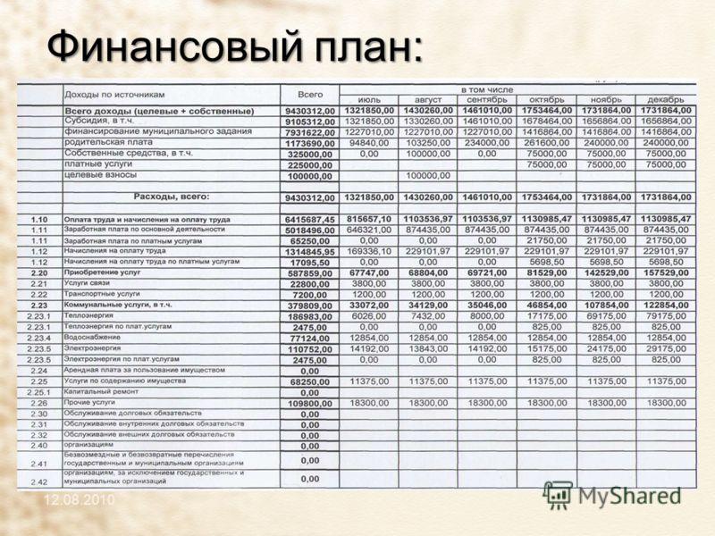 Финансовый план: 12.08.2010